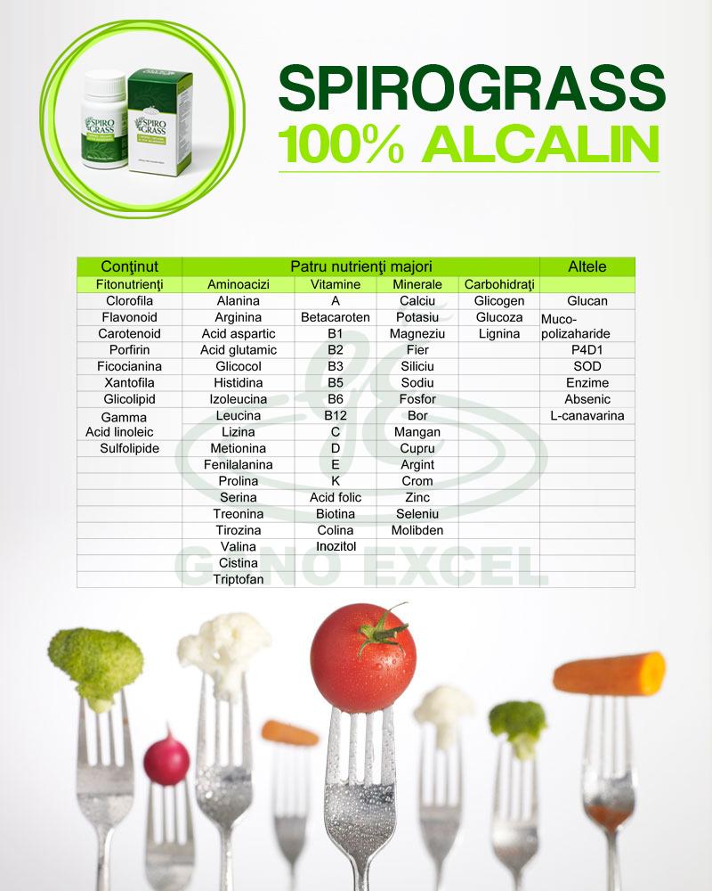 Spirograss